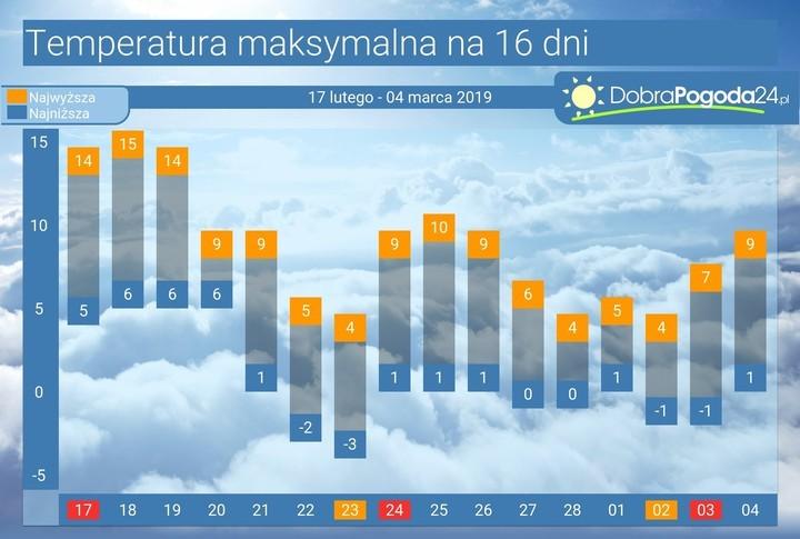 Wrocław Długoterminowa Prognoza Pogody